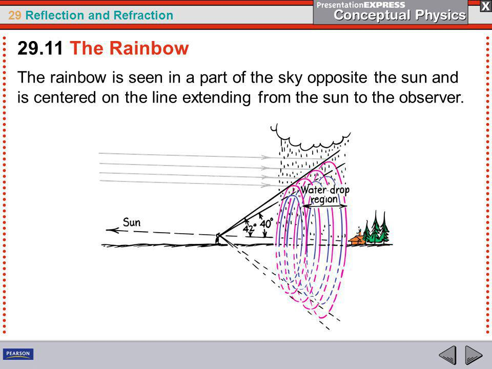 29.11 The Rainbow The rainbow is seen in a part of the sky opposite the sun and is centered on the line extending from the sun to the observer.