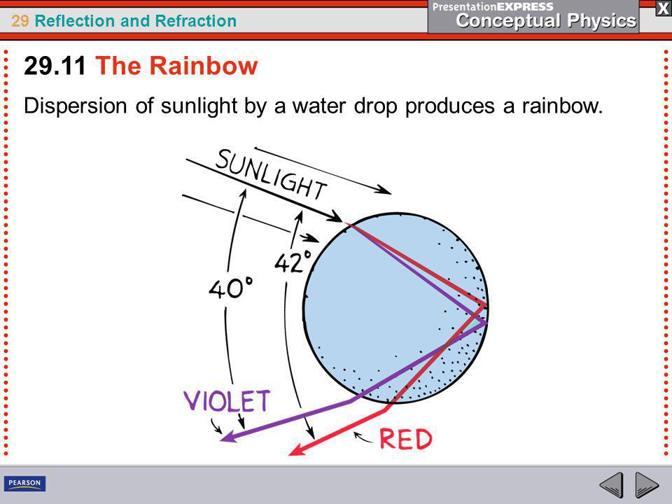 29.11 The Rainbow Dispersion of sunlight by a water drop produces a rainbow.