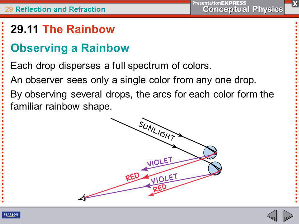29.11 The Rainbow Observing a Rainbow