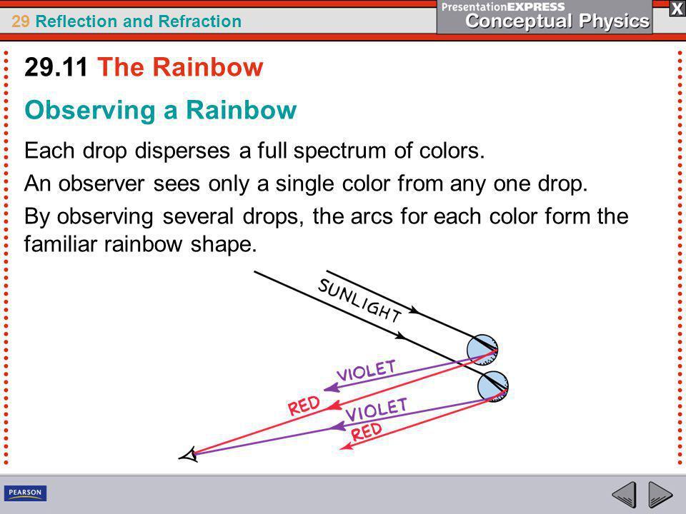 29.11 The Rainbow Observing a Rainbow