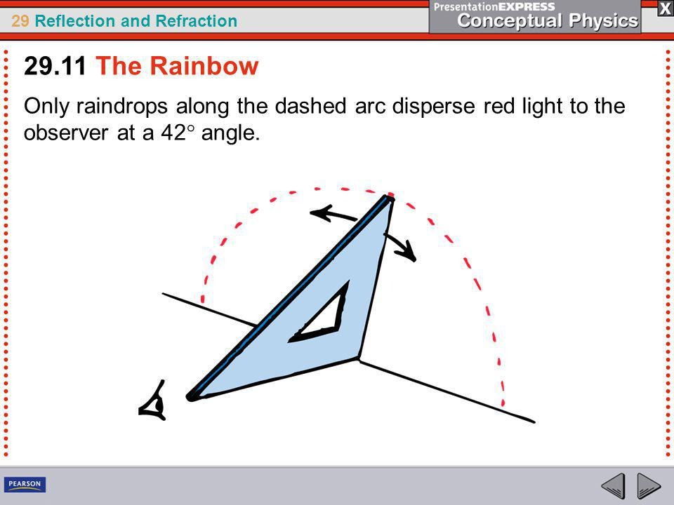29.11 The Rainbow Only raindrops along the dashed arc disperse red light to the observer at a 42° angle.