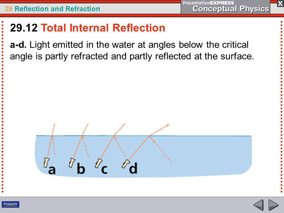 29.12 Total Internal Reflection