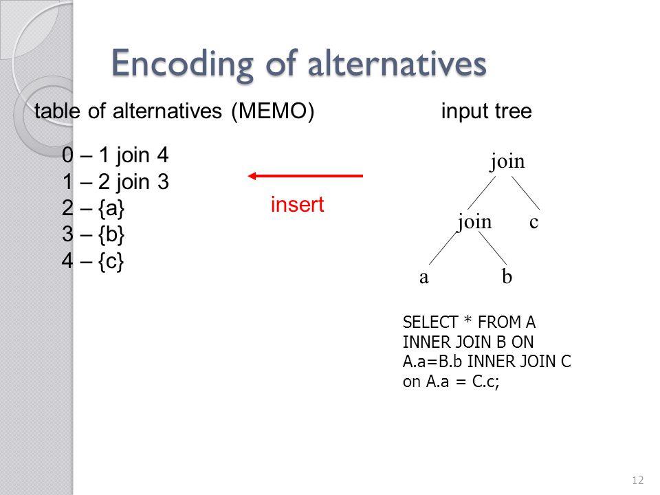 Encoding of alternatives