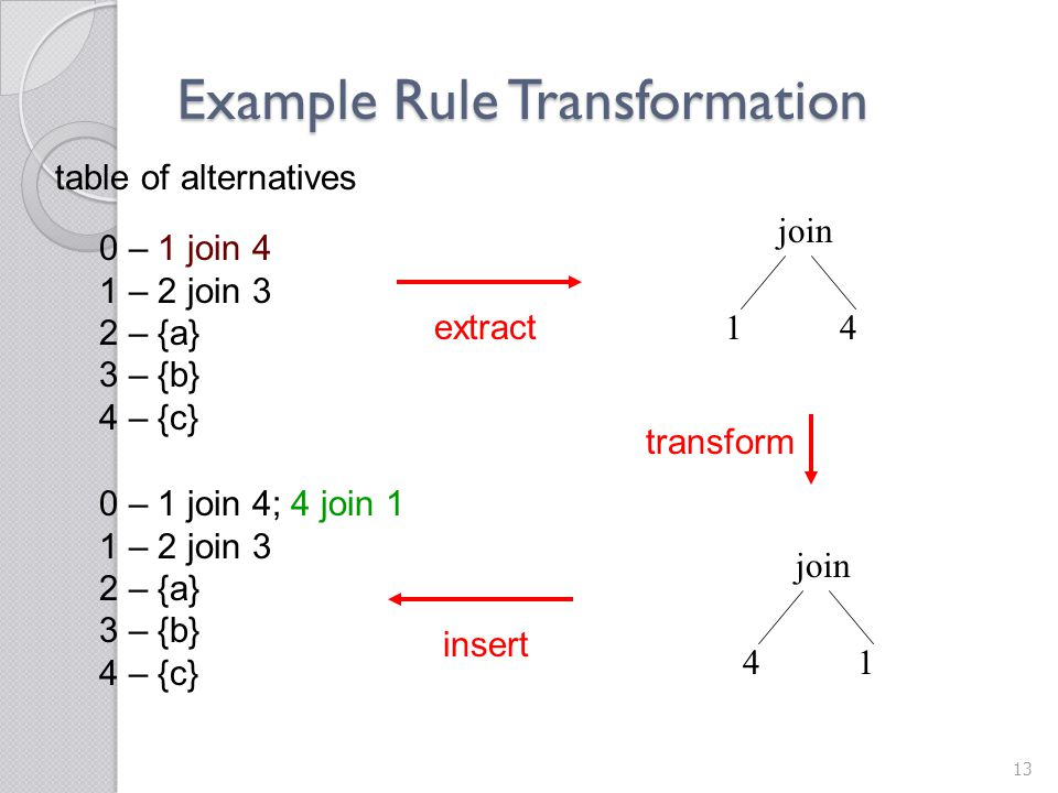 Example Rule Transformation