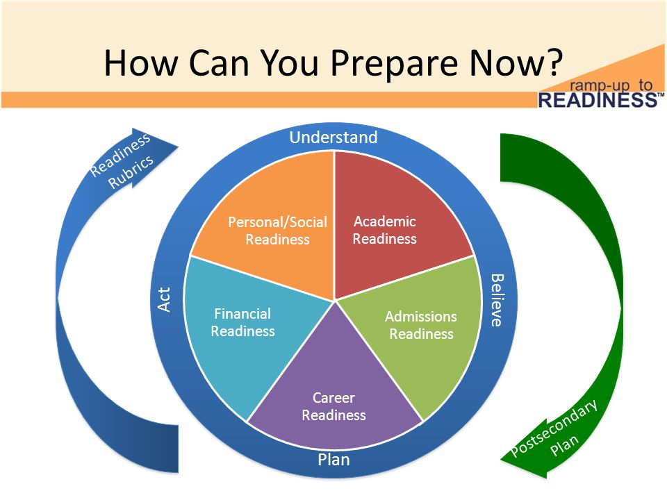Personal/Social Readiness