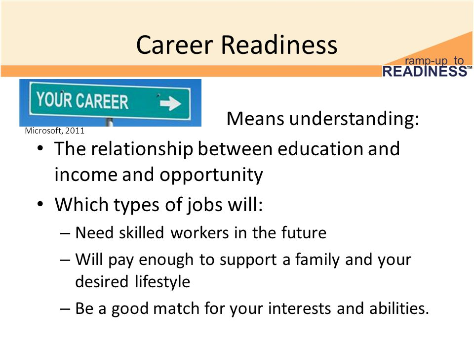 Career Readiness Means understanding:
