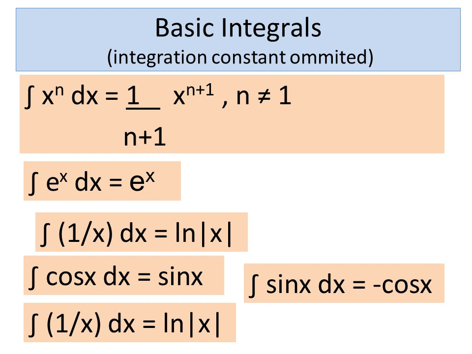 Basic Integrals (integration constant ommited)