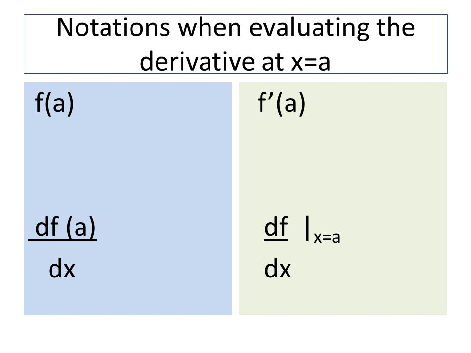 Notations when evaluating the derivative at x=a
