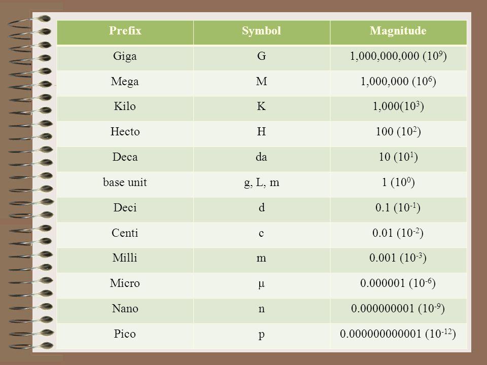 Prefix Symbol. Magnitude. Giga. G. 1,000,000,000 (109) Mega. M. 1,000,000 (106) Kilo. K. 1,000(103)