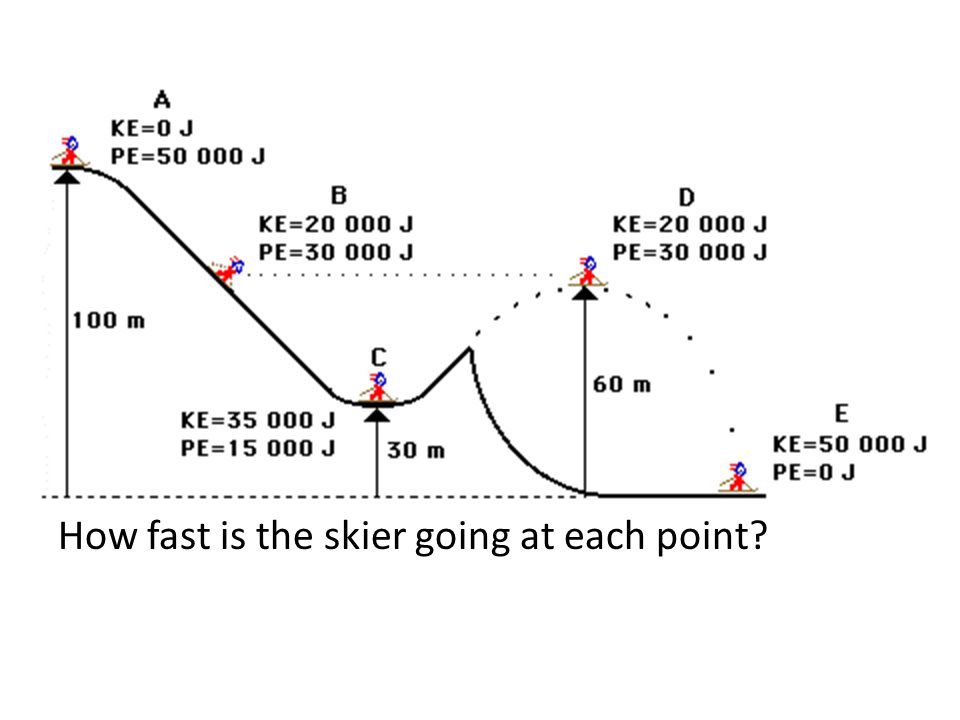 How fast is the skier going at each point