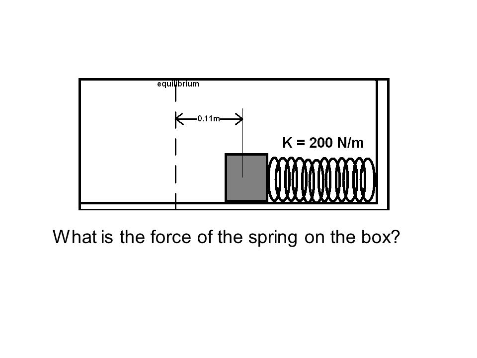 What is the force of the spring on the box
