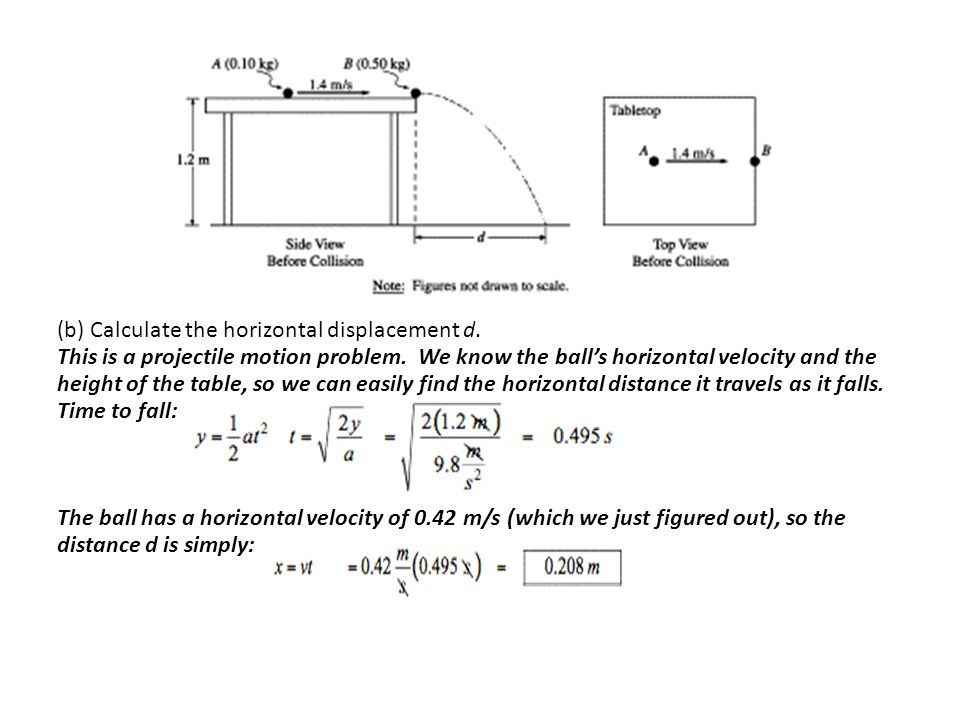 (b) Calculate the horizontal displacement d.
