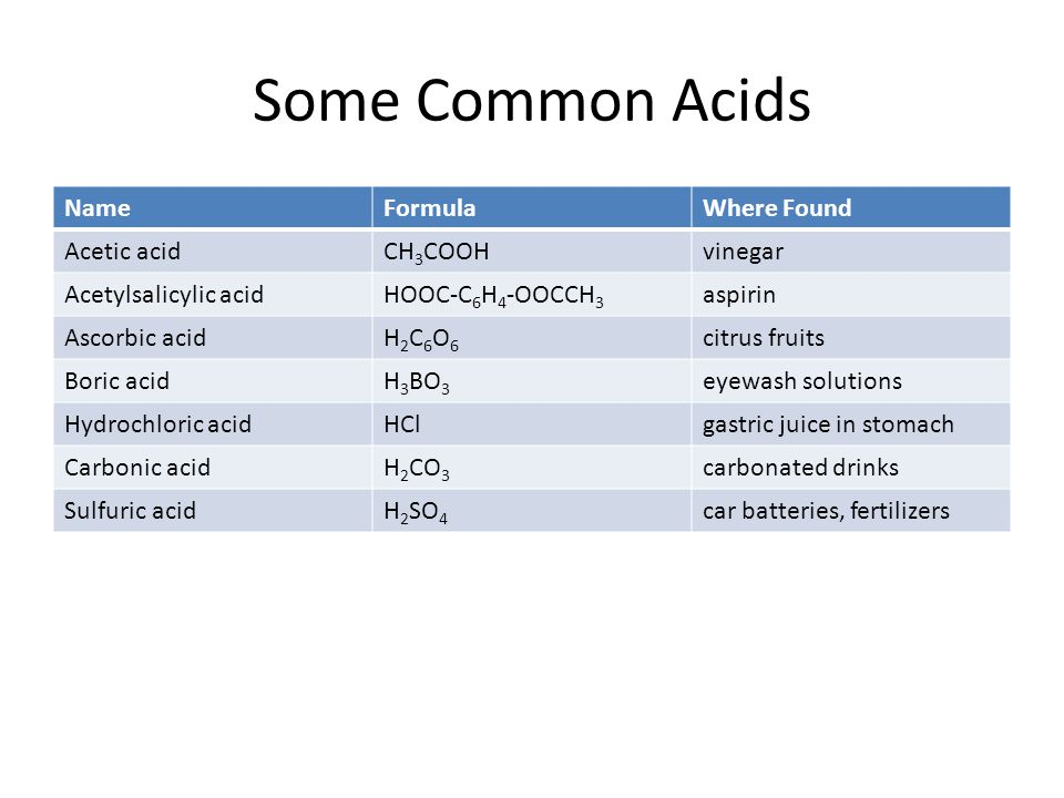 Some Common Acids Name Formula Where Found Acetic acid CH3COOH vinegar