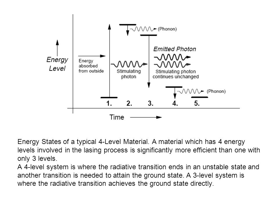 Energy States of a typical 4-Level Material