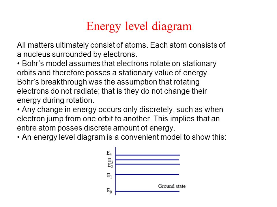 Energy level diagram All matters ultimately consist of atoms. Each atom consists of. a nucleus surrounded by electrons.