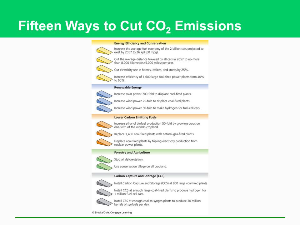Fifteen Ways to Cut CO2 Emissions