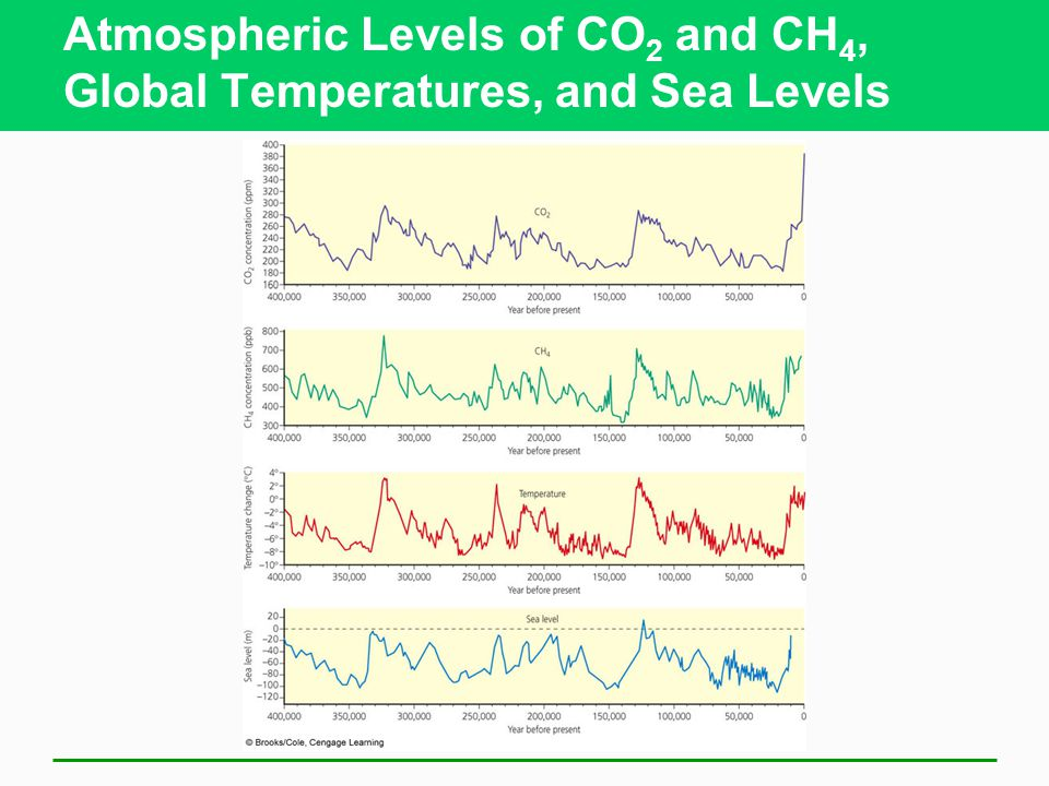 Atmospheric Levels of CO2 and CH4, Global Temperatures, and Sea Levels