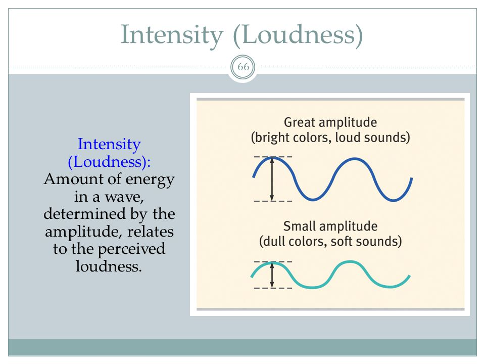 Intensity (Loudness) Intensity (Loudness): Amount of energy in a wave, determined by the amplitude, relates to the perceived loudness.
