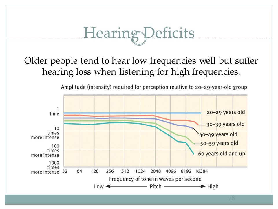 Hearing Deficits Older people tend to hear low frequencies well but suffer hearing loss when listening for high frequencies.
