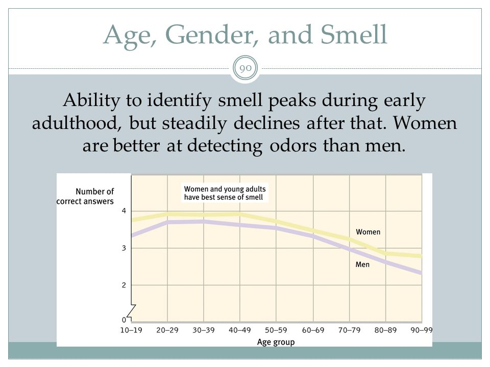 Age, Gender, and Smell