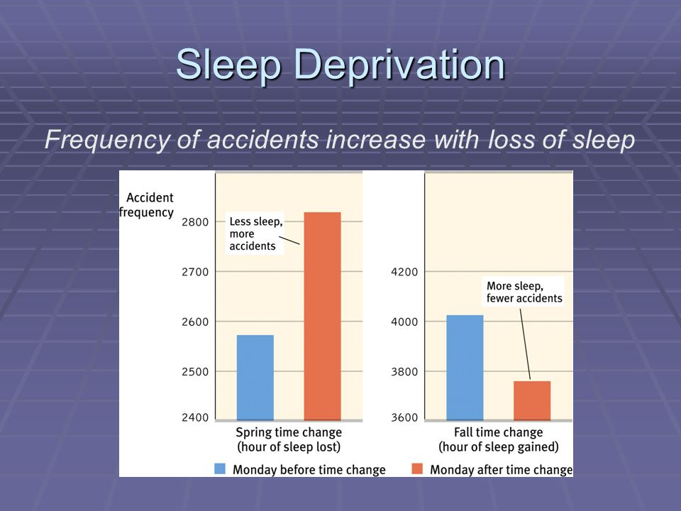 Frequency of accidents increase with loss of sleep