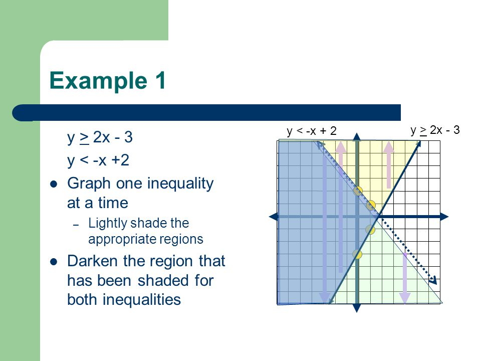 Example 1 y > 2x - 3 y < -x +2 Graph one inequality at a time