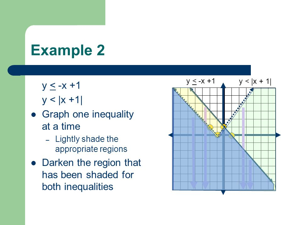 Example 2 y < -x +1 y < |x +1| Graph one inequality at a time