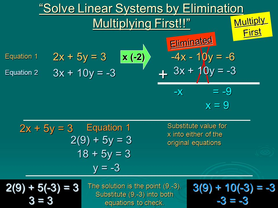 + Solve Linear Systems by Elimination Multiplying First!!