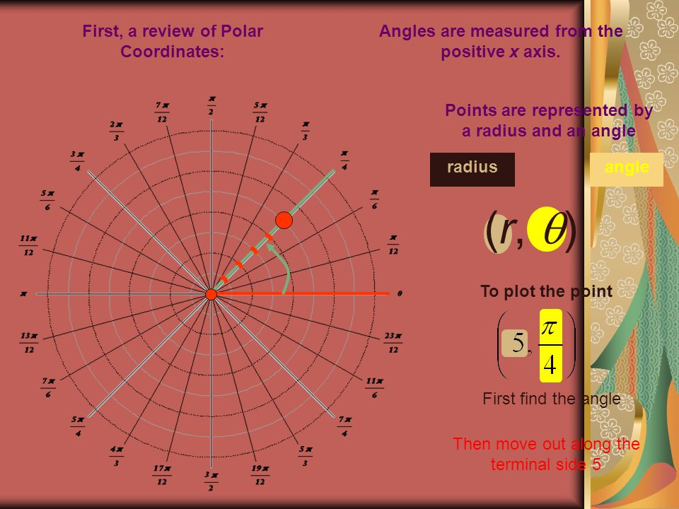 (r, ) First, a review of Polar Coordinates: