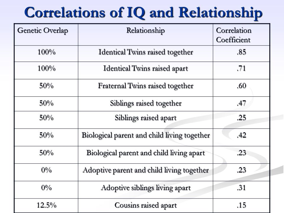 Correlations of IQ and Relationship