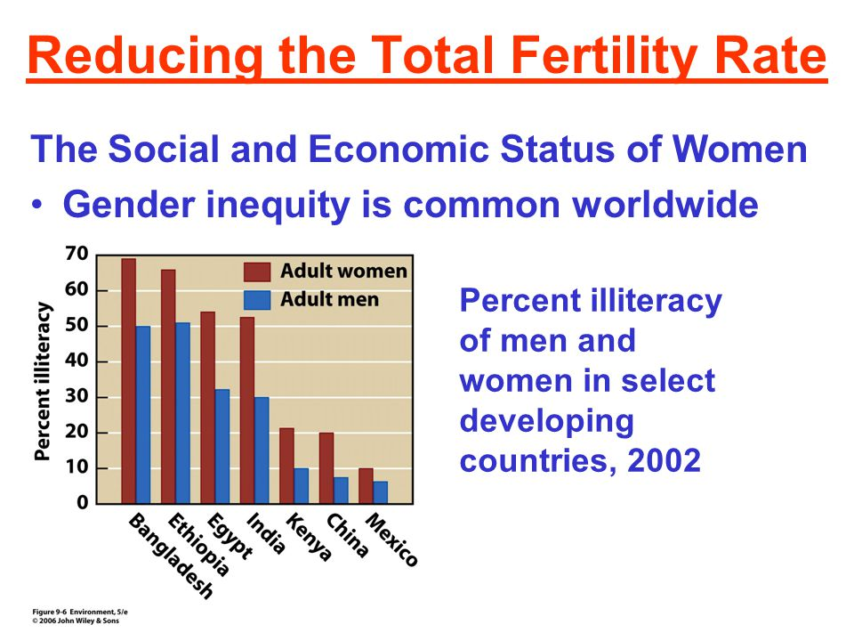 Reducing the Total Fertility Rate