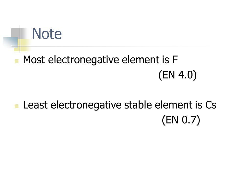 Note Most electronegative element is F (EN 4.0)