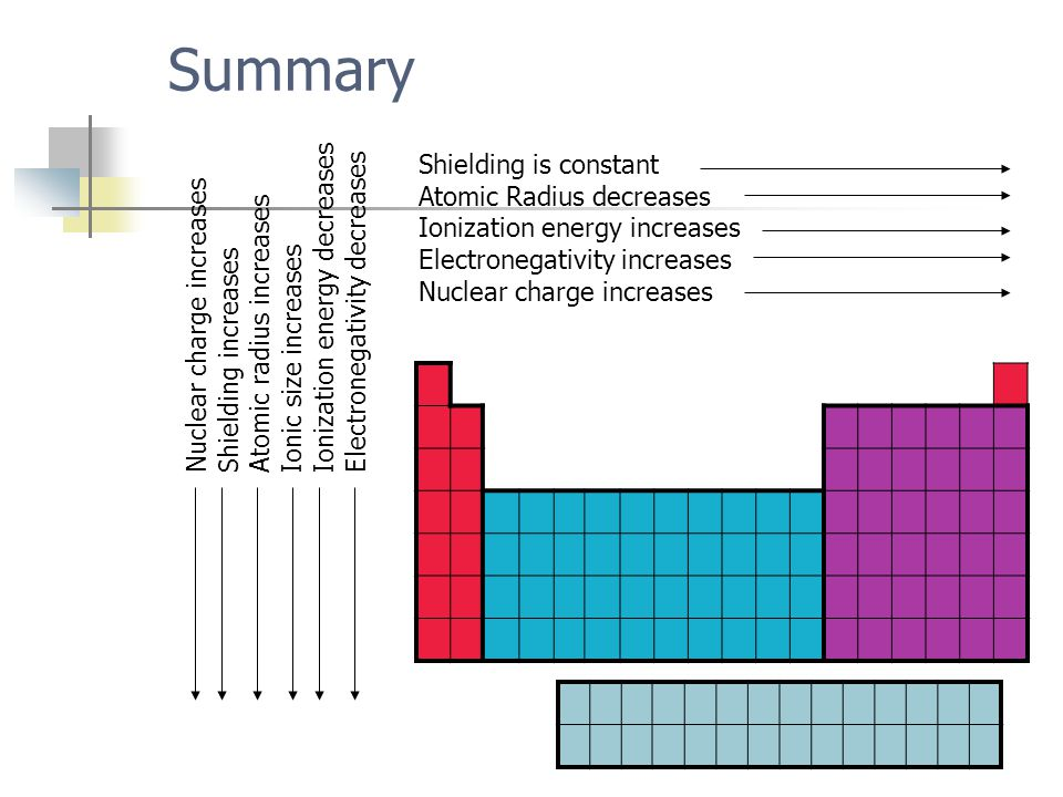 Summary Ionization energy decreases Electronegativity decreases