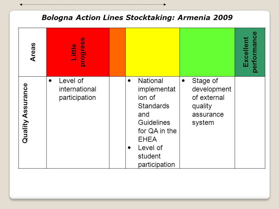 Bologna Action Lines Stocktaking: Armenia 2009 Excellent performance