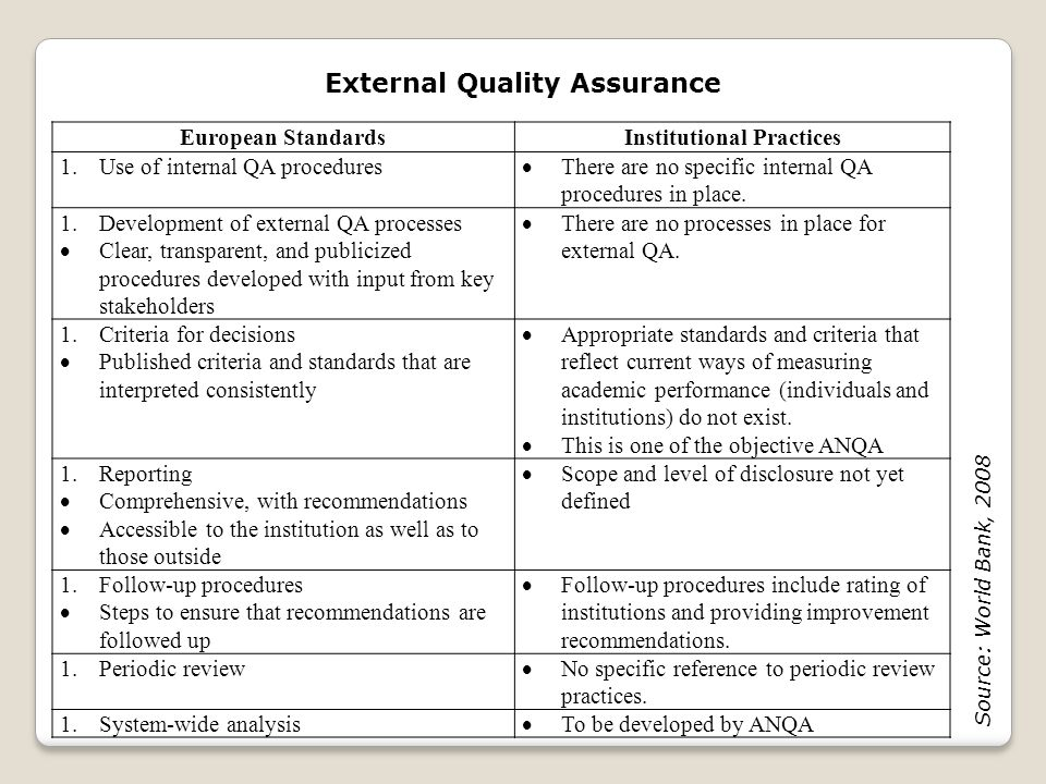 External Quality Assurance Institutional Practices