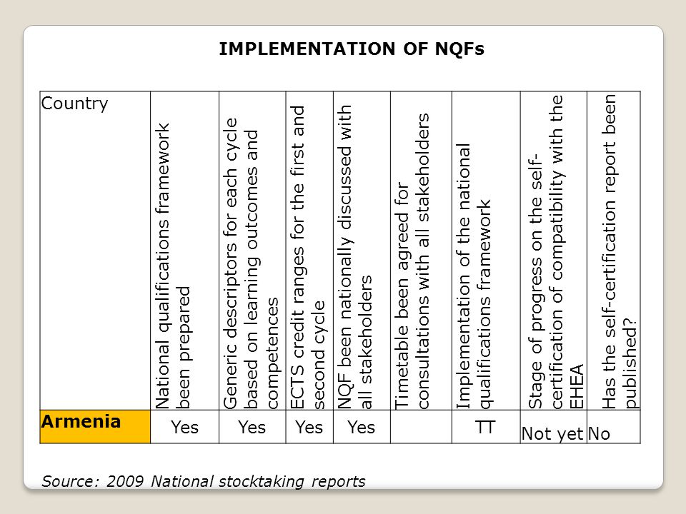 IMPLEMENTATION OF NQFs