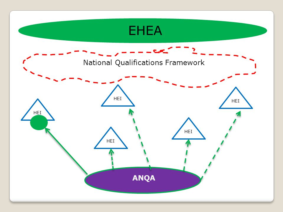 National Qualifications Framework