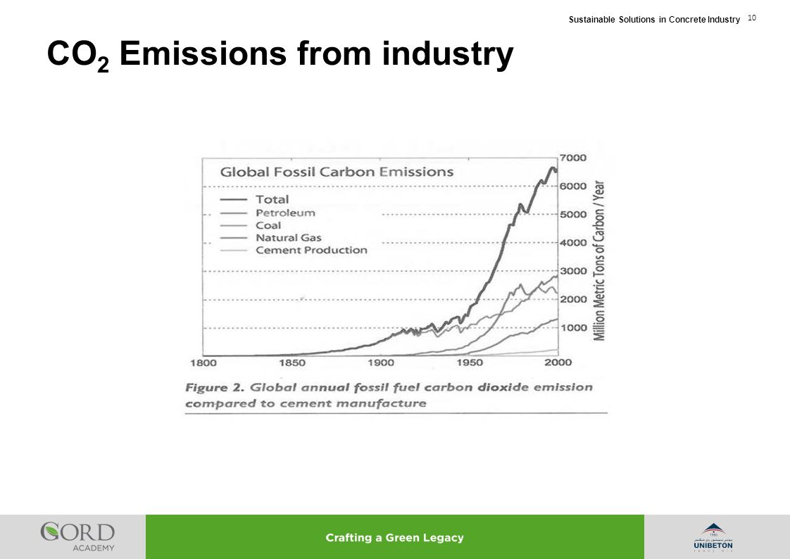 CO2 Emissions from industry