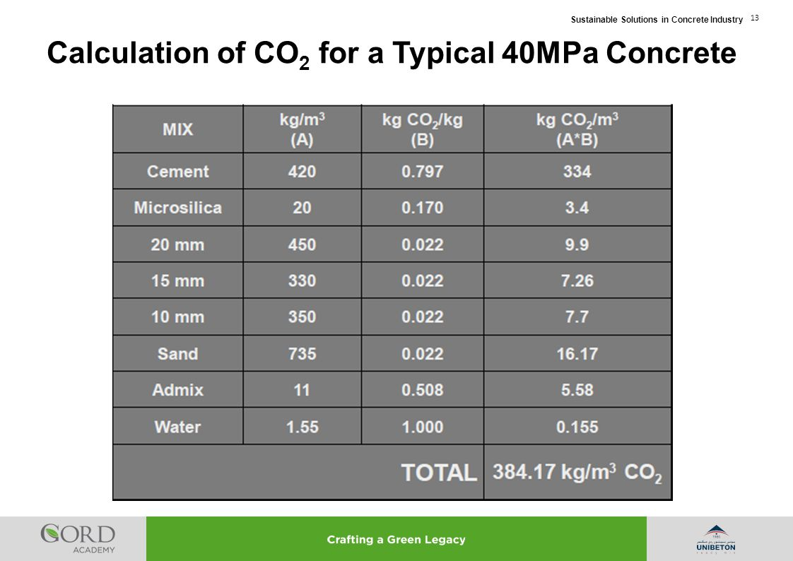 Calculation of CO2 for a Typical 40MPa Concrete
