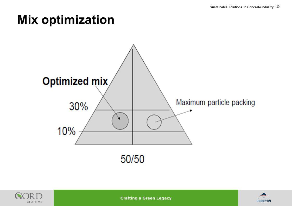 Mix optimization