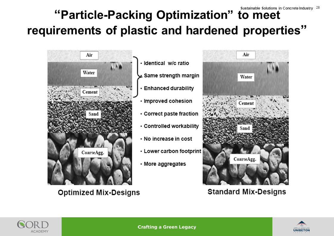 Particle-Packing Optimization to meet requirements of plastic and hardened properties
