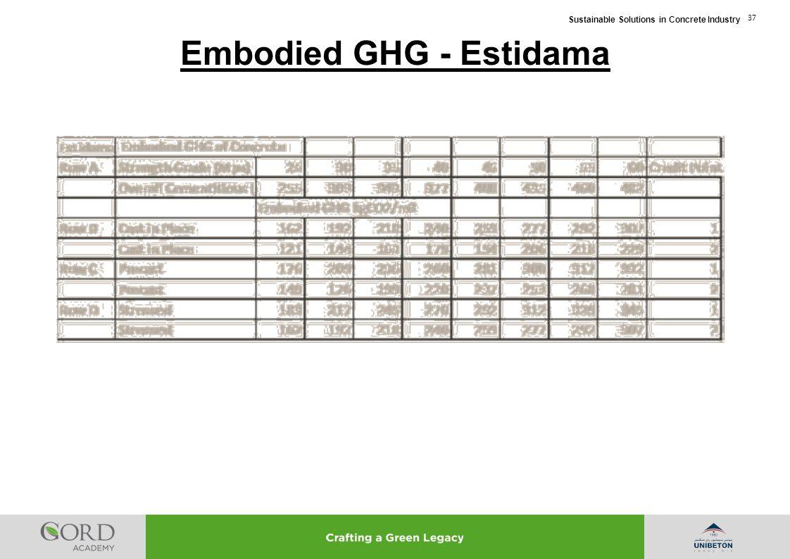 Embodied GHG - Estidama