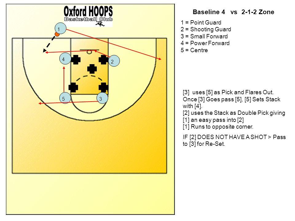 Baseline 4 vs 2-1-2 Zone1 = Point Guard 2 = Shooting Guard 3 = Small Forward 4 = Power Forward 5 = Centre.