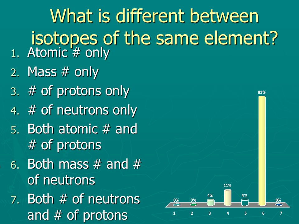 What is different between isotopes of the same element