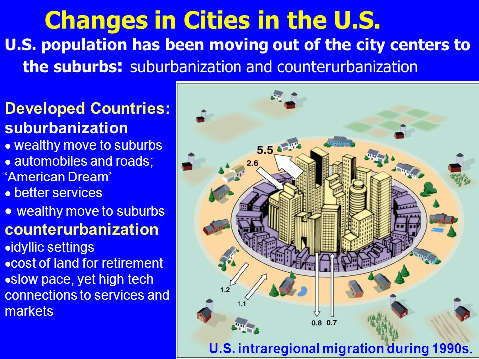 Changes in Cities in the U.S.