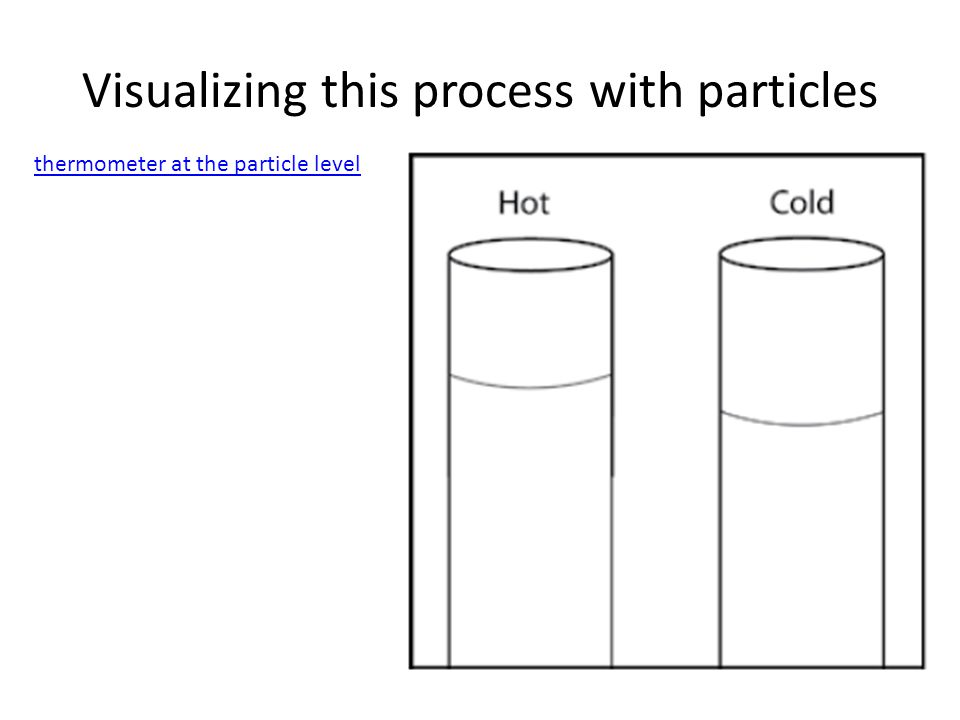 Visualizing this process with particles