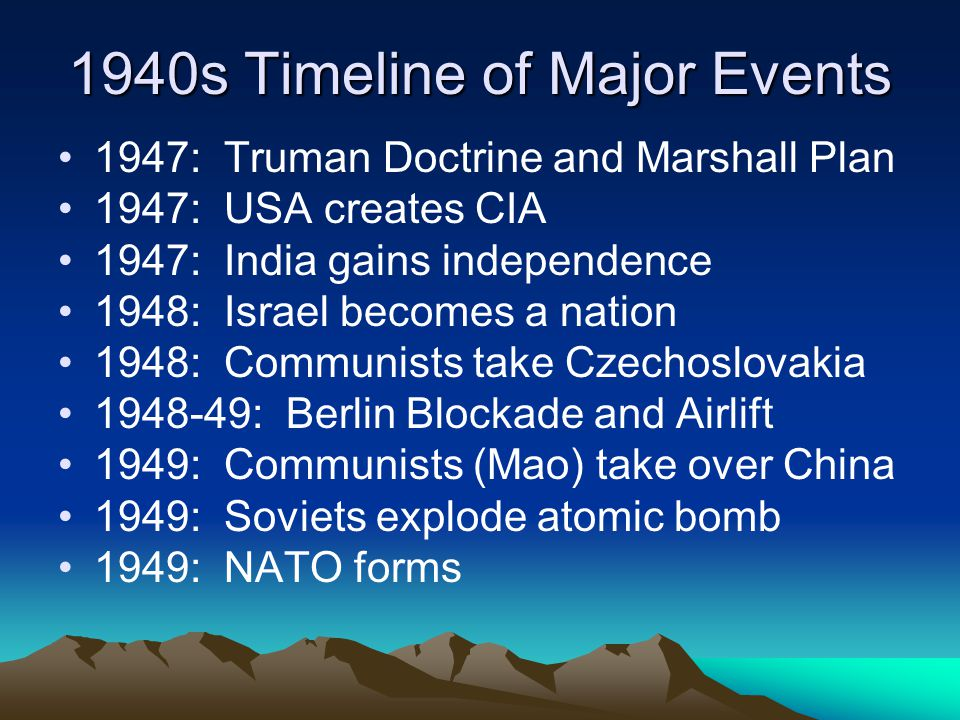 1940s Timeline of Major Events