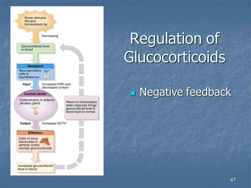 Regulation of Glucocorticoids