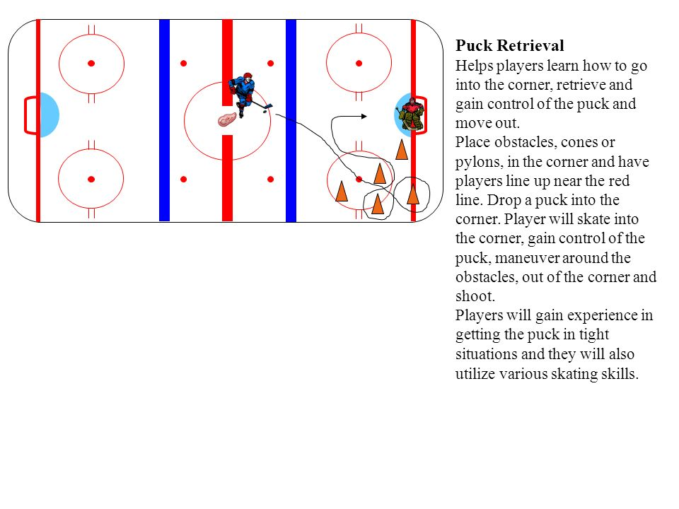 Puck Retrieval Helps players learn how to go into the corner, retrieve and gain control of the puck and move out.