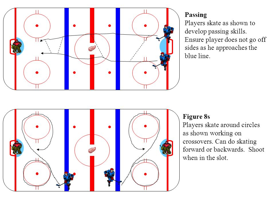 Passing Players skate as shown to develop passing skills. Ensure player does not go off sides as he approaches the blue line.